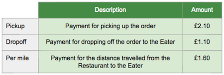 does ubereats service fee go to driver