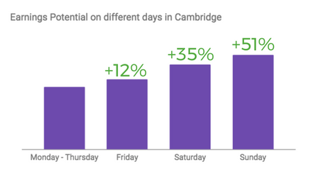 Making the most of your time on the Uber app in Cambridge | Uber