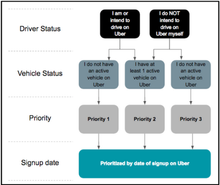 Uber Vehicle List >> Vehicle On Boarding Process Uber
