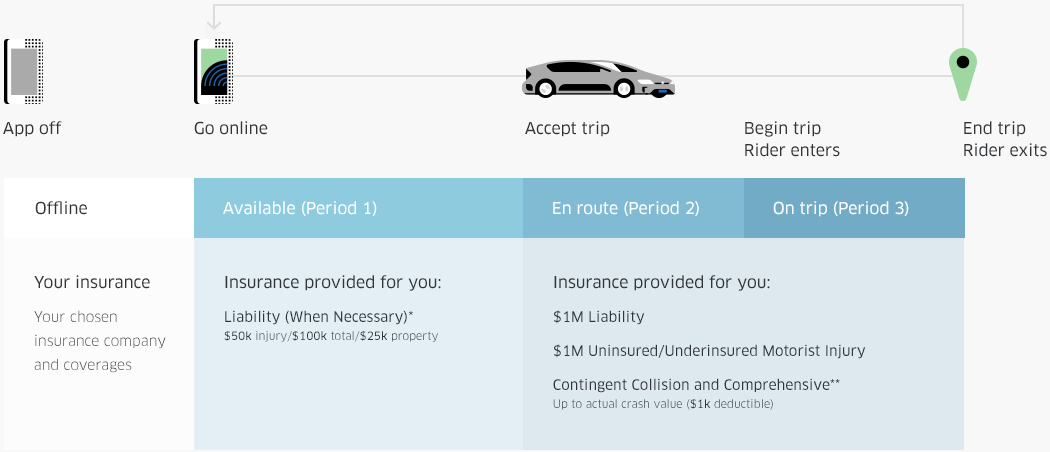 Your insurance coverages for offline driving, and coverage is provided for you when online